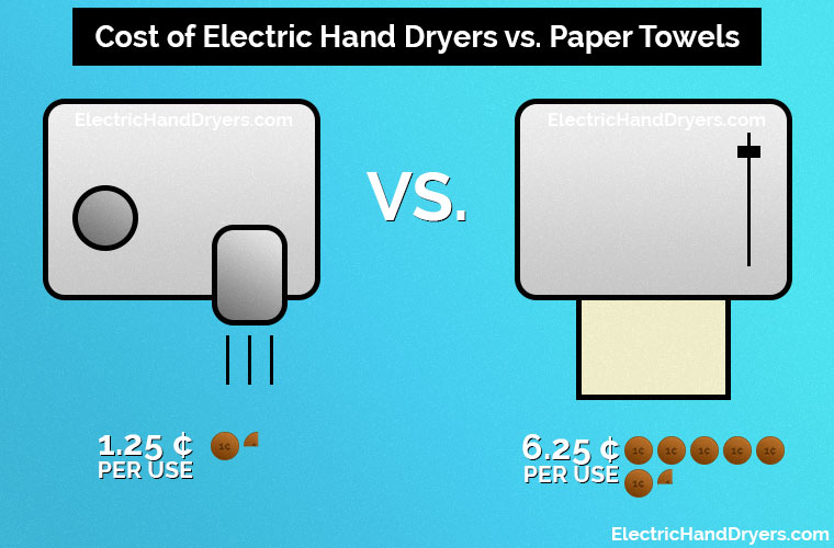 Electric Hand Dryers vs. Paper Towels - Cost