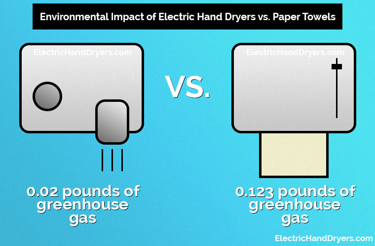 Electric Hand Dryers vs. Paper Towels - Environmental Impact